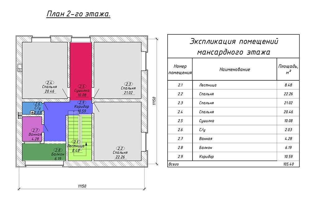 Важность проекта дома во время строительства